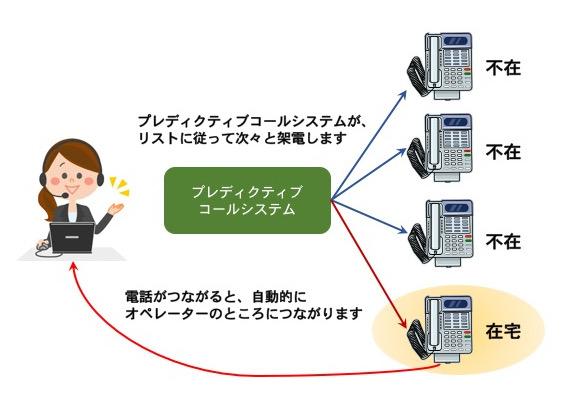 プレディクティブコールイメージ図