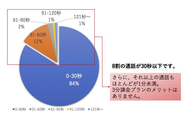 投資不動産販売会社様の通信料金削減のためのグラフ