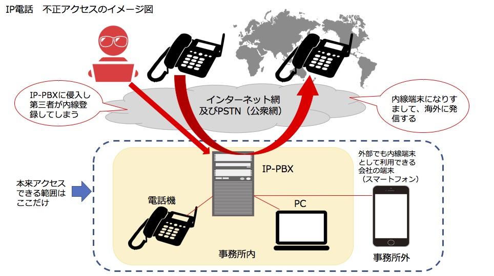 IP電話の不正アクセスに気をつけよう