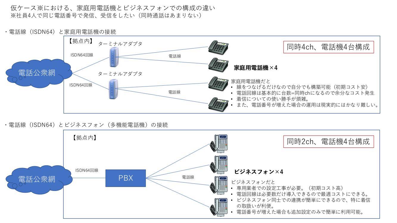 家庭用電話機とビジネスフォンの回線の比較