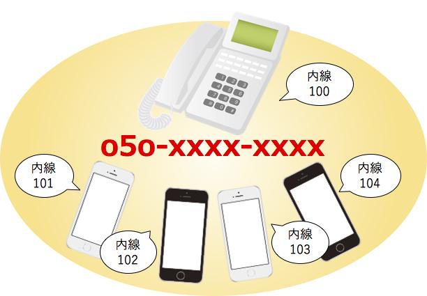 IP電話網イメージ