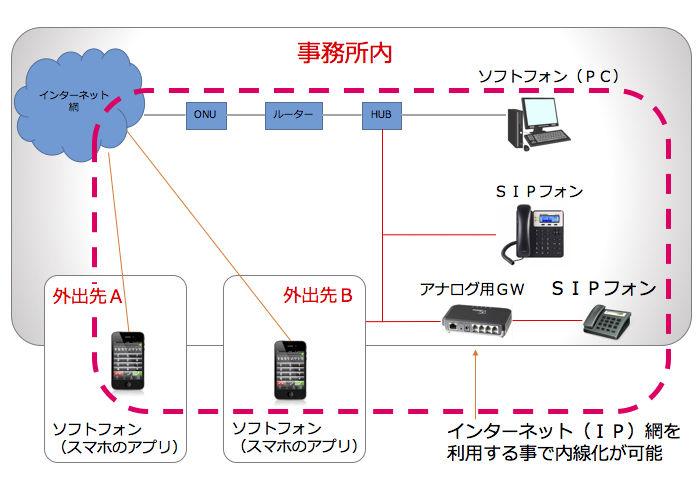IP電話のネットワークイメージ図