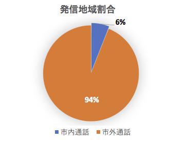 太陽光発電設備販売会社テレアポの9割が市外通話