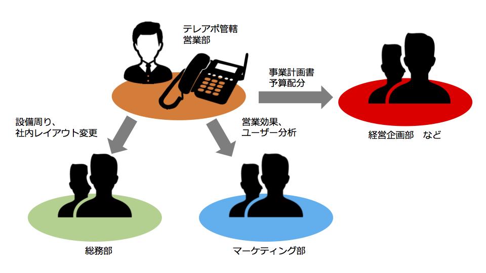 テレアポは組織的に行うのが効率良く通信費削減にもつながります